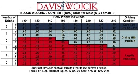 Blood Alcohol Content (BAC) Table